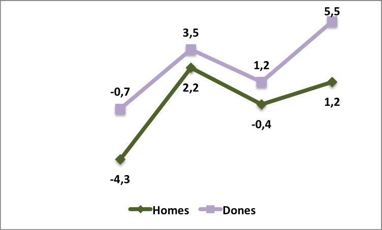 Diferència en punts entre les taxes de risc de pobresa per sexes i de 65 anys o més