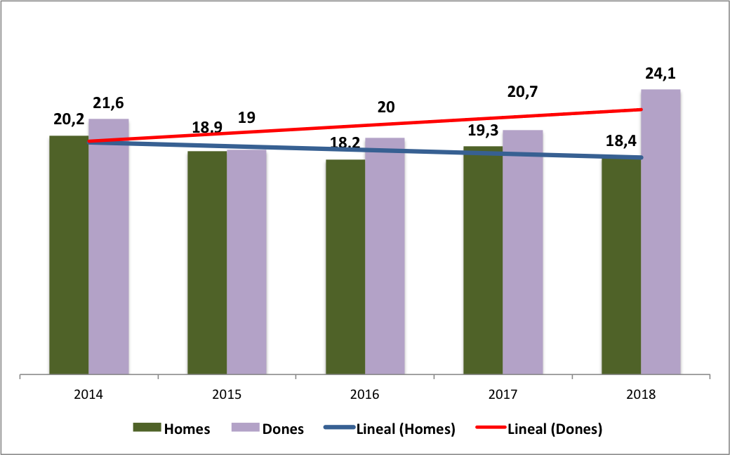 Taxa de risc de pobresa a Catalunya per sexe